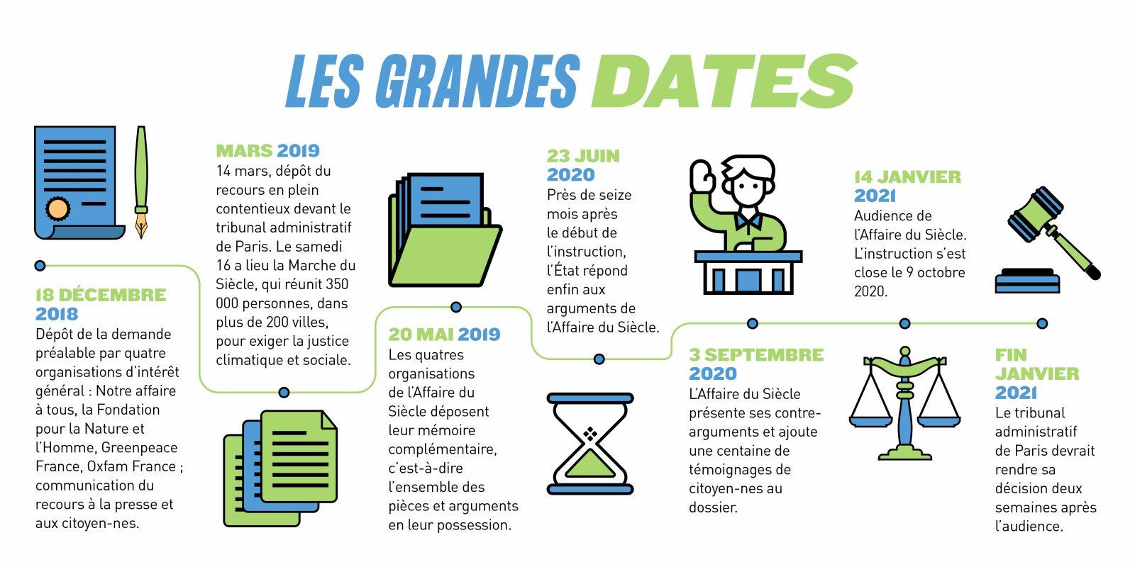 """Les grandes dates, """"L'Affaire du Siècle"""""""